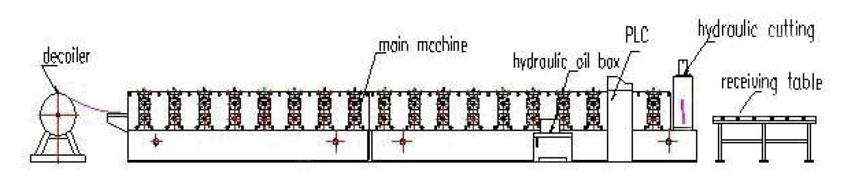 Sửa chữa máy cán tôn